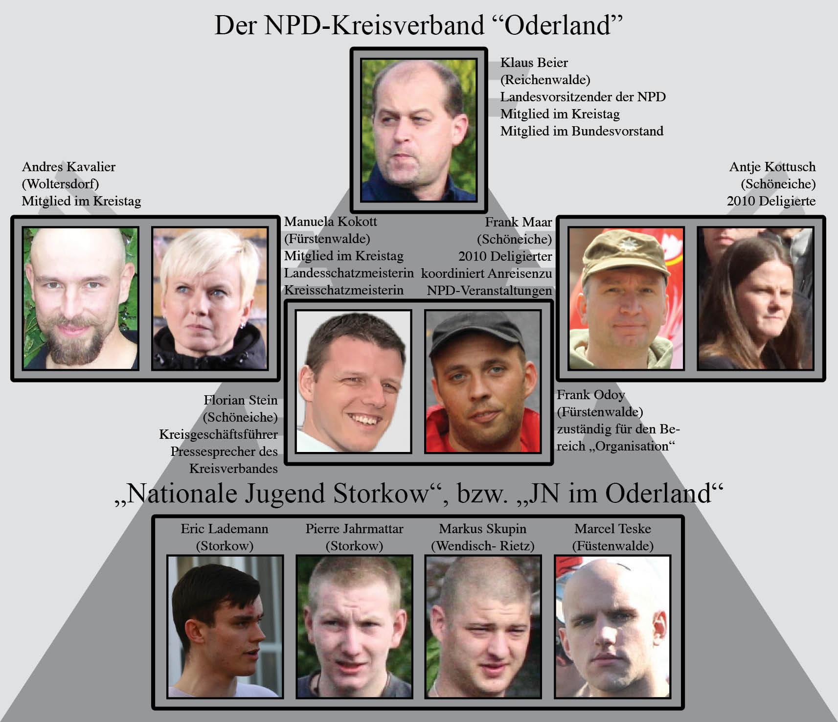 """Schema der Organisationsstruktur des NPD-Kreisverbandes """"Oderland"""" (Stand: 11/2012)"""